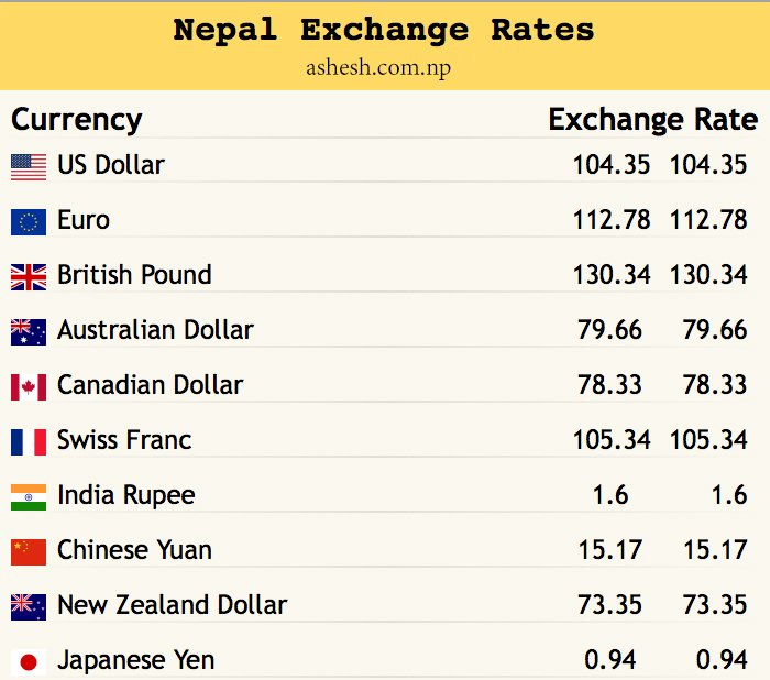 Nepal Foreign Fxchange Rates
