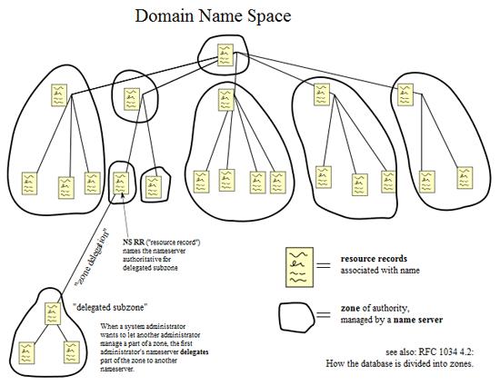 09-10_domain_name_space