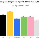 How Fast Does YouTube Say Your Internet Speed Is?
