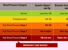 High blood pressure measurement chart